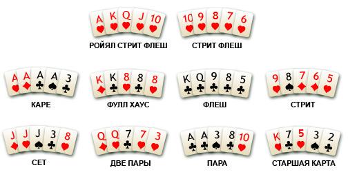 Карточные комбинации в покере